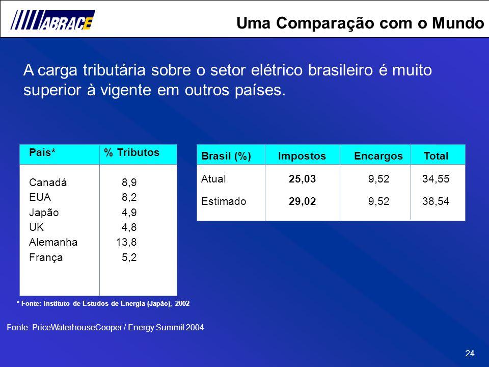 24 Uma Comparação com o Mundo A carga tributária sobre o setor elétrico brasileiro é muito superior à vigente em outros países. País* Canadá EUA Japão