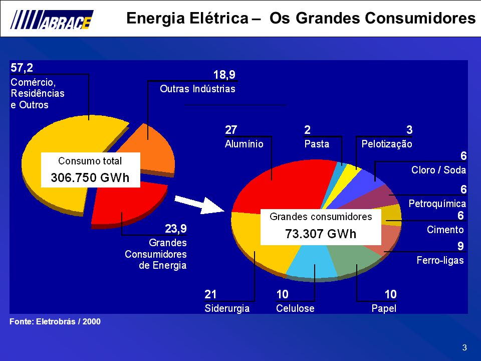 3 Energia Elétrica – Os Grandes Consumidores Fonte: Eletrobrás / 2000
