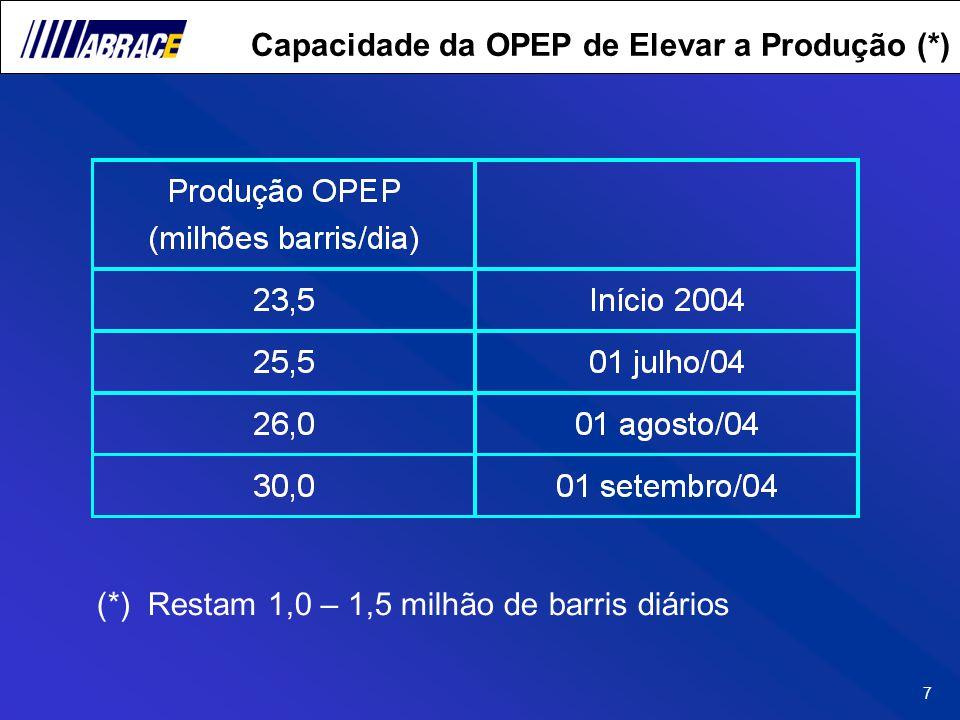 7 Capacidade da OPEP de Elevar a Produção (*) (*) Restam 1,0 – 1,5 milhão de barris diários