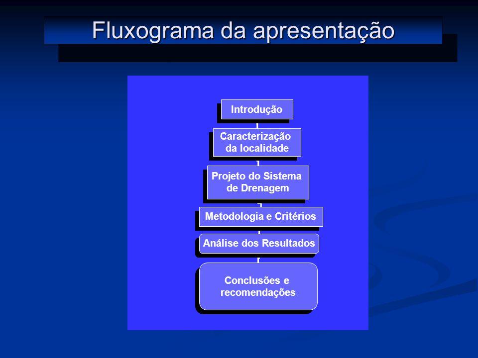 Fluxograma da apresentação Introdução Caracterização da localidade Caracterização da localidade Projeto do Sistema de Drenagem Projeto do Sistema de Drenagem Metodologia e Critérios Análise dos Resultados Conclusões e recomendações Conclusões e recomendações