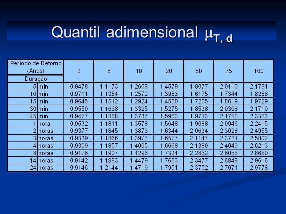 Quantil adimensional T, d