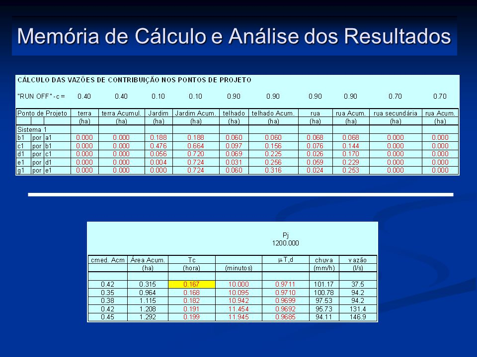Memória de Cálculo e Análise dos Resultados