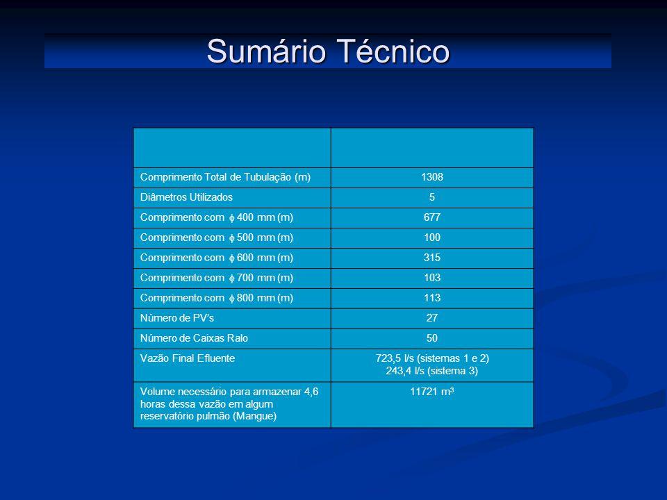 Sumário Técnico Comprimento Total de Tubulação (m)1308 Diâmetros Utilizados5 Comprimento com 400 mm (m) 677 Comprimento com 500 mm (m) 100 Comprimento com 600 mm (m) 315 Comprimento com 700 mm (m) 103 Comprimento com 800 mm (m) 113 Número de PVs27 Número de Caixas Ralo50 Vazão Final Efluente723,5 l/s (sistemas 1 e 2) 243,4 l/s (sistema 3) Volume necessário para armazenar 4,6 horas dessa vazão em algum reservatório pulmão (Mangue) 11721 m 3