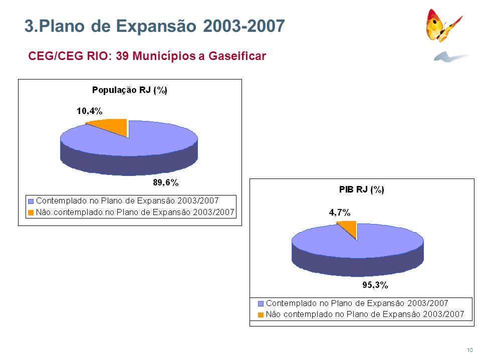 10 3.Plano de Expansão 2003-2007 CEG/CEG RIO: 39 Municípios a Gaseificar