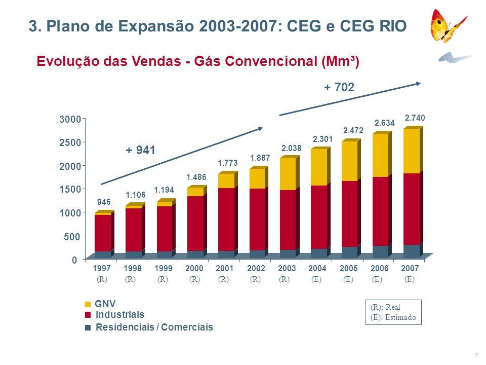 8 Período 2003-2007 64% 17% 12% 7% Captação de Clientes Conversão de Clientes Renovação de Rede Outros 32,7 67,5 91,2 119,1 134,8 229,2 227,2 218,4 233,9 212,2 0 50 100 150 200 250 300 1998199920002001200220032004200520062007 R$ 445 milhões R$ 1.121 milhões Evolução dos Investimentos - CEG/CEG RIO Investimentos realizados no período 1990-1997: MR$ 92.