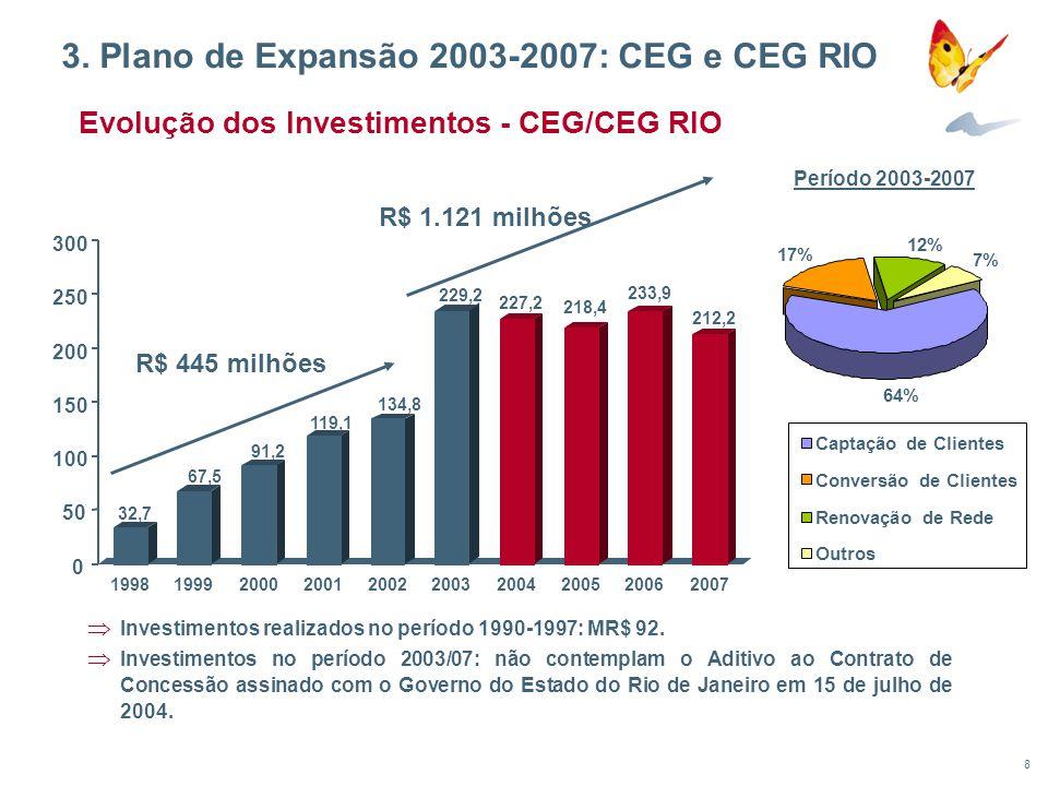 9 Municípios que não estão contemplados no Plano de Expansão nem no Aditivo assinado com o Governo do Estado do Rio de Janeiro em 15/07/2004 SUL FLUMINENSE SERRANA NORTE FLUMINENSE LAGOS METROPOLITANA BAIXADA RIO DE JANEIRO 3.Plano de Expansão 2003-2007 CEG/CEG RIO: 39 Municípios a Gaseificar
