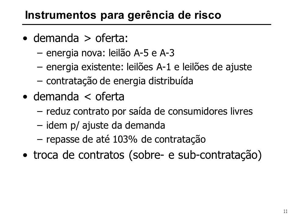 11 Instrumentos para gerência de risco demanda > oferta: –energia nova: leilão A-5 e A-3 –energia existente: leilões A-1 e leilões de ajuste –contrata
