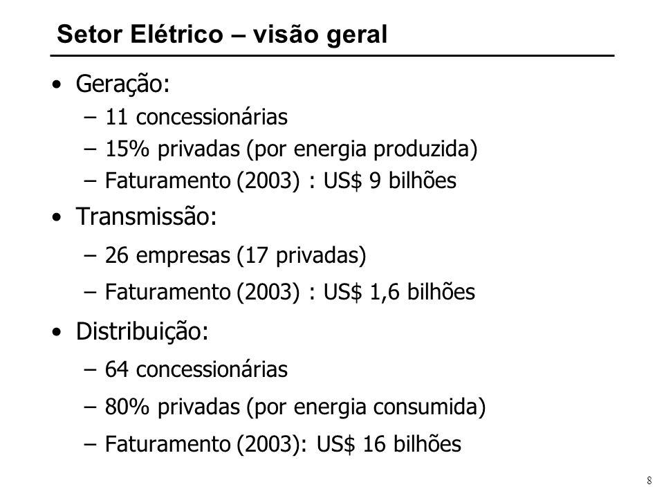8 Setor Elétrico – visão geral Geração: –11 concessionárias –15% privadas (por energia produzida) –Faturamento (2003) : US$ 9 bilhões Transmissão: –26