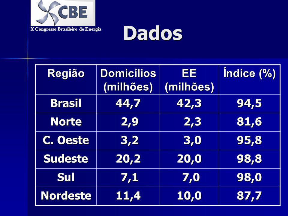 Dados Região Domicílios (milhões) EE (milhões) Índice (%) Brasil44,742,394,5 Norte 2,9 2,9 2,3 2,381,6 C.