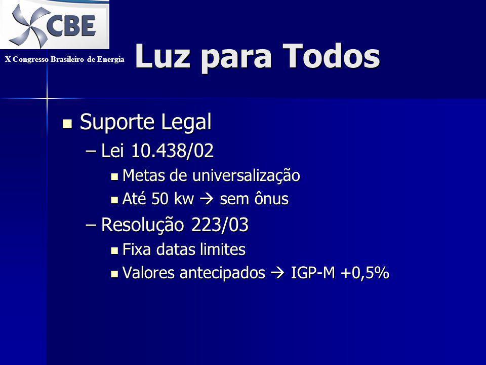 Luz para Todos Suporte Legal Suporte Legal –Lei 10.438/02 Metas de universalização Metas de universalização Até 50 kw sem ônus Até 50 kw sem ônus –Resolução 223/03 Fixa datas limites Fixa datas limites Valores antecipados IGP-M +0,5% Valores antecipados IGP-M +0,5% X Congresso Brasileiro de Energia
