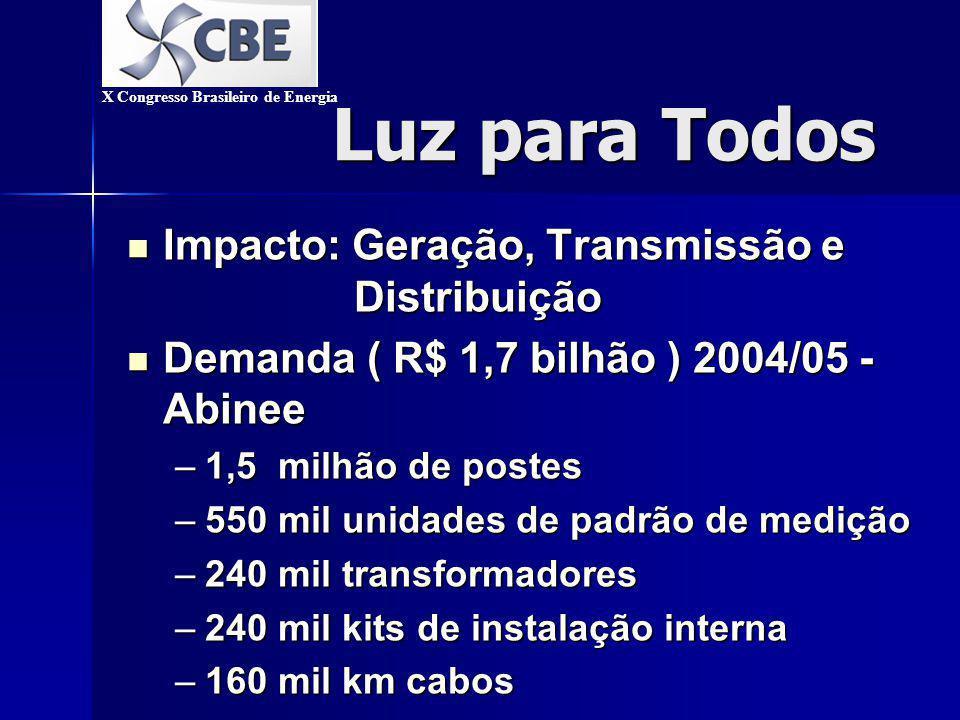Luz para Todos Luz para Todos Impacto: Geração, Transmissão e Distribuição Impacto: Geração, Transmissão e Distribuição Demanda ( R$ 1,7 bilhão ) 2004/05 - Abinee Demanda ( R$ 1,7 bilhão ) 2004/05 - Abinee –1,5 milhão de postes –550 mil unidades de padrão de medição –240 mil transformadores –240 mil kits de instalação interna –160 mil km cabos X Congresso Brasileiro de Energia