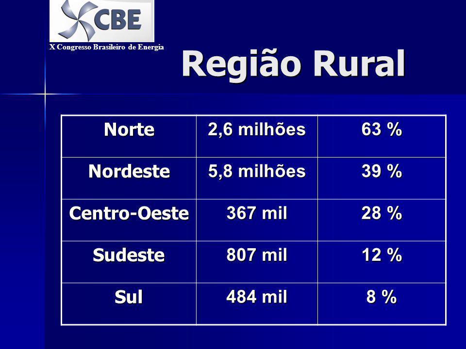Região Rural Norte 2,6 milhões 63 % Nordeste 5,8 milhões 39 % Centro-Oeste 367 mil 28 % Sudeste 807 mil 12 % Sul 484 mil 8 % X Congresso Brasileiro de Energia