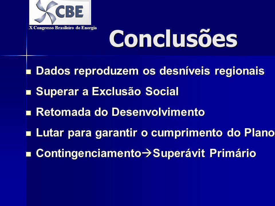 Conclusões Universalização Universalização –Monopólio Subsídio Cruzado Subsídio Cruzado –Sem Monopólio Fundo para Universalização Fundo para Universalização X Congresso Brasileiro de Energia