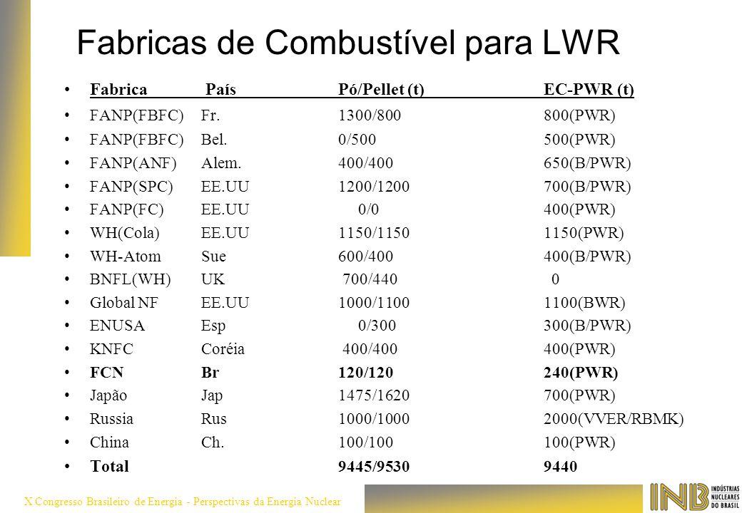 X Congresso Brasileiro de Energia - Perspectivas da Energia Nuclear Fabricas de Combustível para LWR Fabrica PaísPó/Pellet (t)EC-PWR (t) FANP(FBFC) Fr