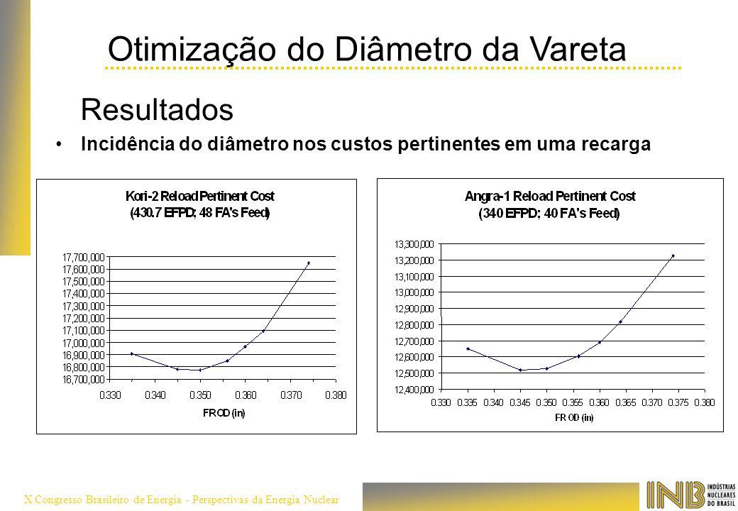 X Congresso Brasileiro de Energia - Perspectivas da Energia Nuclear Otimização do Diâmetro da Vareta Resultados Incidência do diâmetro nos custos pert