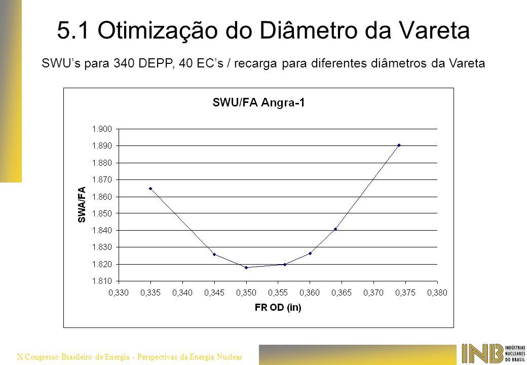 X Congresso Brasileiro de Energia - Perspectivas da Energia Nuclear 5.1 Otimização do Diâmetro da Vareta SWUs para 340 DEPP, 40 ECs / recarga para dif