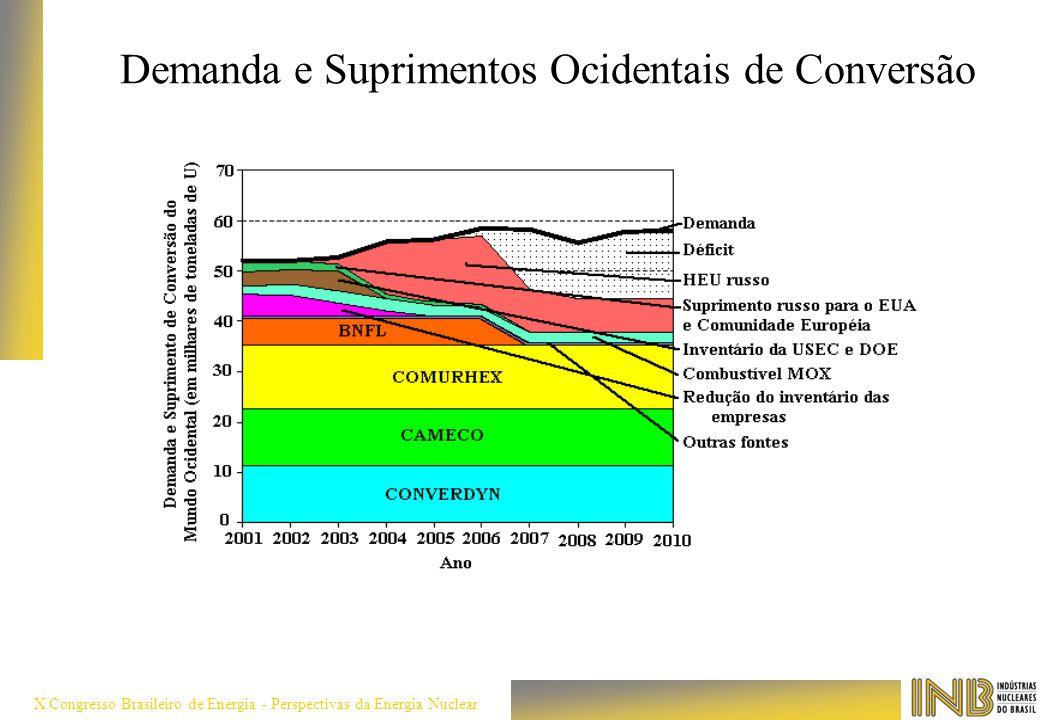 X Congresso Brasileiro de Energia - Perspectivas da Energia Nuclear Demanda e Suprimentos Ocidentais de Conversão