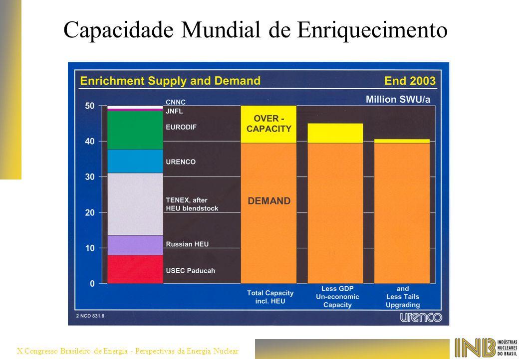X Congresso Brasileiro de Energia - Perspectivas da Energia Nuclear Capacidade Mundial de Enriquecimento