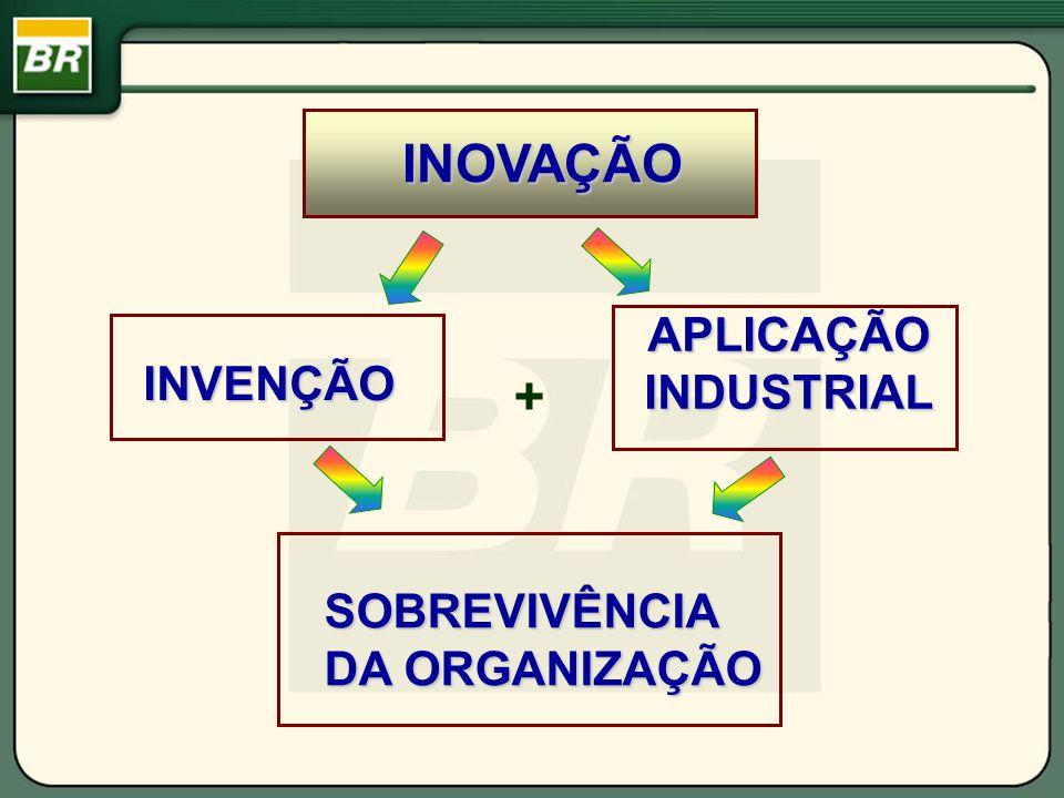 INOVAÇÃO INVENÇÃO APLICAÇÃO INDUSTRIAL SOBREVIVÊNCIA DA ORGANIZAÇÃO +