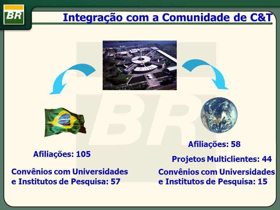 Integração com a Comunidade de C&T Afiliações: 105 Convênios com Universidades e Institutos de Pesquisa: 57 Afiliações: 58 Projetos Multiclientes: 44
