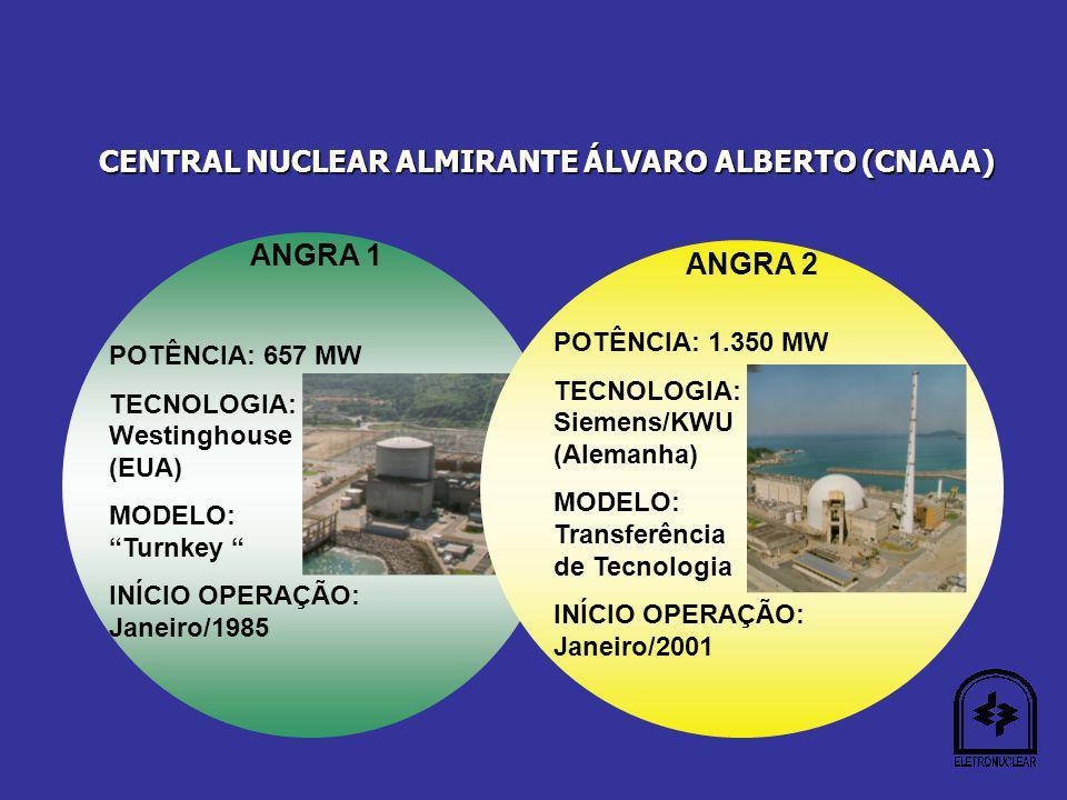 ANGRA 1 POTÊNCIA: 657 MW TECNOLOGIA: Westinghouse (EUA) MODELO: Turnkey INÍCIO OPERAÇÃO: Janeiro/1985 CENTRAL NUCLEAR ALMIRANTE ÁLVARO ALBERTO (CNAAA) ANGRA 2 POTÊNCIA: 1.350 MW TECNOLOGIA: Siemens/KWU (Alemanha) MODELO: Transferência de Tecnologia INÍCIO OPERAÇÃO: Janeiro/2001