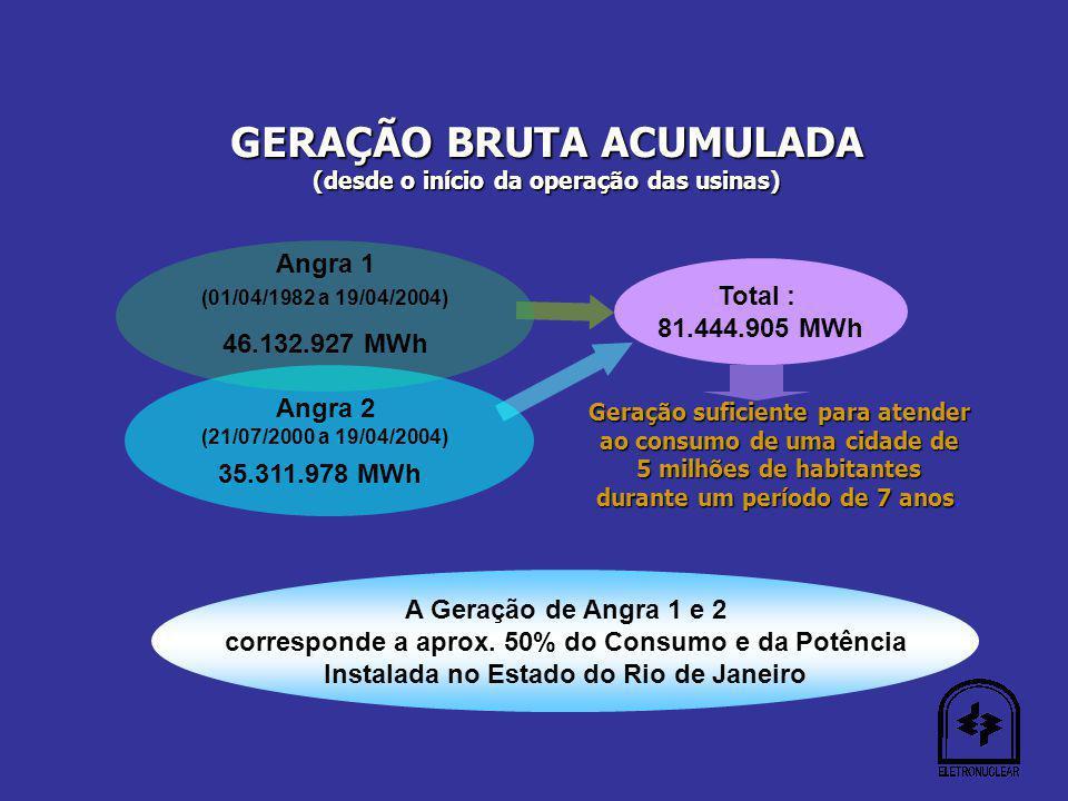 GERAÇÃO BRUTA ACUMULADA (desde o início da operação das usinas) Geração suficiente para atender ao consumo de uma cidade de 5 milhões de habitantes durante um período de 7 anos durante um período de 7 anos.