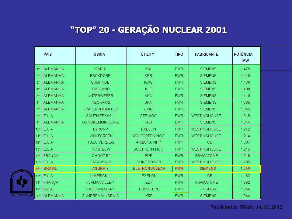 Nucleonics Week 14.02.2002 PAÍSUSINAUTILITYTIPOFABRICANTEPOTÊNCIA MW 1º ALEMANHAISAR-2KKIPWRSIEMENS1.475 2º ALEMANHABROKDORFKBRPWRSIEMENS1.440 3º ALEMANHAGROHNDEKWGPWRSIEMENS1.430 4º ALEMANHAEMSLANDKLEPWRSIEMENS1.400 5º ALEMANHAUNTERWESERKKUPWRSIEMENS1.410 6º ALEMANHANECKAR-2GKNPWRSIEMENS1.365 7º ALEMANHAGRAFENRHEINFELDE.ONPWRSIEMENS1.345 8º E.U.ASOUTH TEXAS-1STP NOCPWRWESTINGHOUSE1.315 9º ALEMANHAGUNDREMMINGEN-BKRBBWRSIEMENS1.344 10º E.U.ABYRON-1EXELONPWRWESTINGHOUSE1.242 11º E.U.AWOLFCREEKWOLFCREEK NOCPWRWESTINGHOUSE1.214 12º E.U.APALO VERDE-2ARIZONA NPPPWRCE1.307 13º E.U.AVOGTLE-1SOUTHERN NOCPWRWESTINGHOUSE1.215 14º FRANÇACHOOZ-B2EDFPWRFRAMATOME1.516 15º E.U.ACATAWBA-1DUKE POWERPWRWESTINGHOUSE1.205 16º BRASILANGRA-2ELETRONUCLEARPWRSIEMENS1.350 17º E.U.ALIMERICK-1EXELONBWRGE1.163 18º FRANÇAFLAMANVILLE-1EDFPWRFRAMATOME1.382 19º JAPÃOKASHIWAZAKI-7TOKYO EPCBWRTOSHIBA1.356 20º ALEMANHAGUNDREMMINGEN-CKRBBWRSIEMENS1.344 TOP 20 - GERAÇÃO NUCLEAR 2001