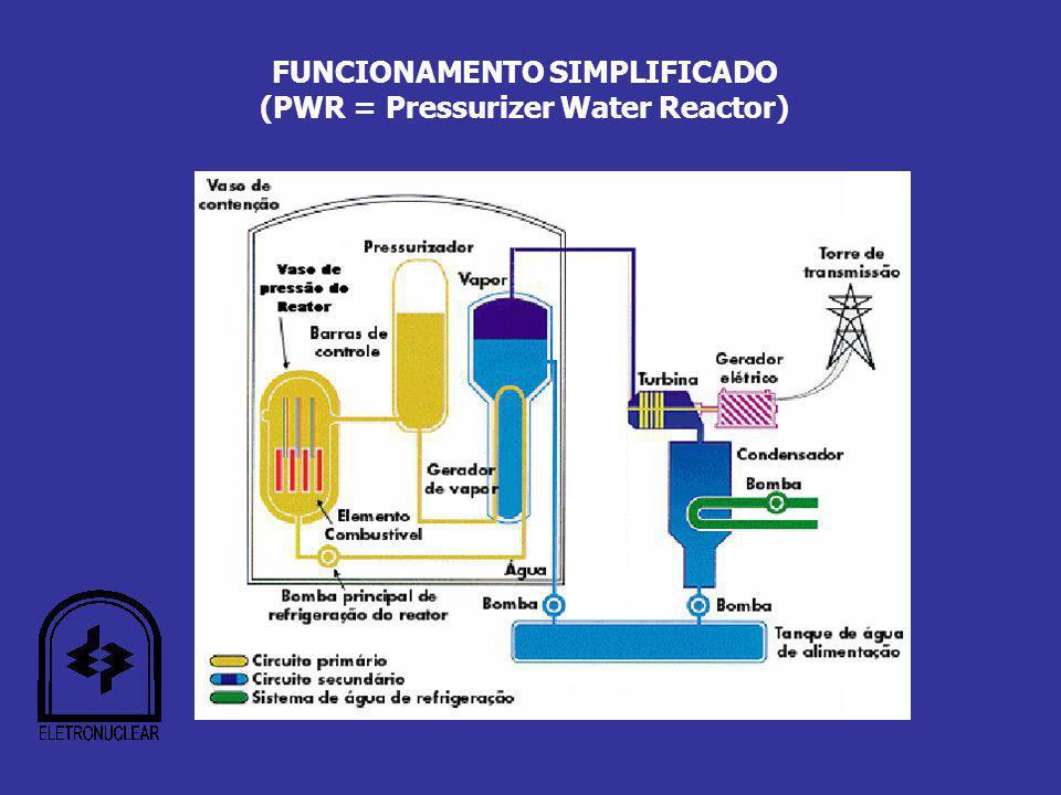 FUNCIONAMENTO SIMPLIFICADO (PWR = Pressurizer Water Reactor)
