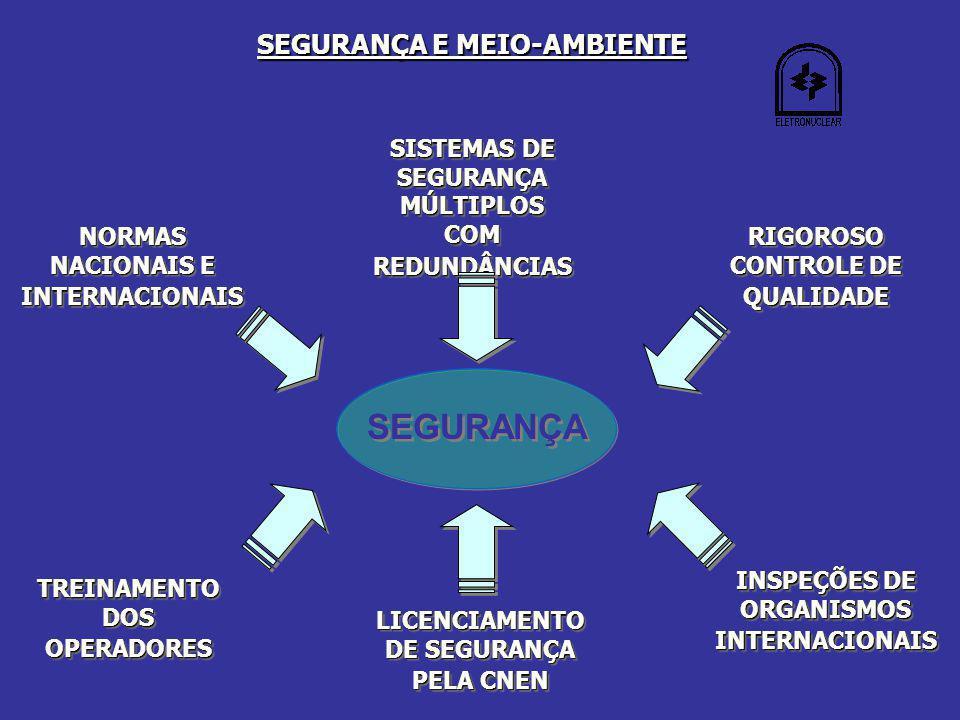 NORMAS NACIONAIS E INTERNACIONAIS SISTEMAS DE SEGURANÇA MÚLTIPLOS COM REDUNDÂNCIAS RIGOROSO CONTROLE DE QUALIDADE TREINAMENTO DOS OPERADORES LICENCIAMENTO DE SEGURANÇA PELA CNEN INSPEÇÕES DE ORGANISMOS INTERNACIONAIS SEGURANÇA SEGURANÇA E MEIO-AMBIENTE