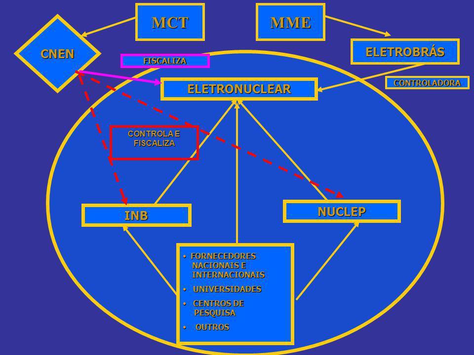 ELETRONUCLEAR INB NUCLEP CNEN FORNECEDORES NACIONAIS E INTERNACIONAIS FORNECEDORES NACIONAIS E INTERNACIONAIS UNIVERSIDADES UNIVERSIDADES CENTROS DE PESQUISA CENTROS DE PESQUISA OUTROS OUTROS FISCALIZA CONTROLA E FISCALIZA MME ELETROBRÁS MCT CONTROLADORA