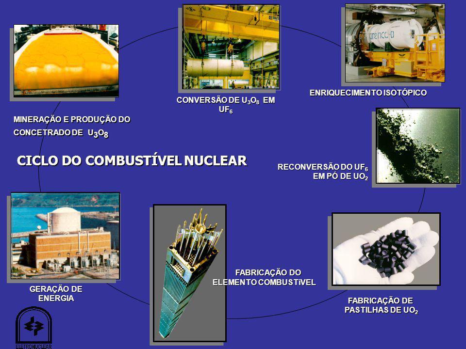 GERAÇÃO DE ENERGIA FABRICAÇÃO DO ELEMENTO COMBUSTíVEL CONVERSÃO DE U 3 O 8 EM UF 6 RECONVERSÃO DO UF 6 EM PÓ DE UO 2 ENRIQUECIMENTO ISOTÓPICO CICLO DO COMBUSTÍVEL NUCLEAR FABRICAÇÃO DE PASTILHAS DE UO 2 PASTILHAS DE UO 2 MINERAÇÃO E PRODUÇÃO DO CONCETRADO DE U 3 O 8