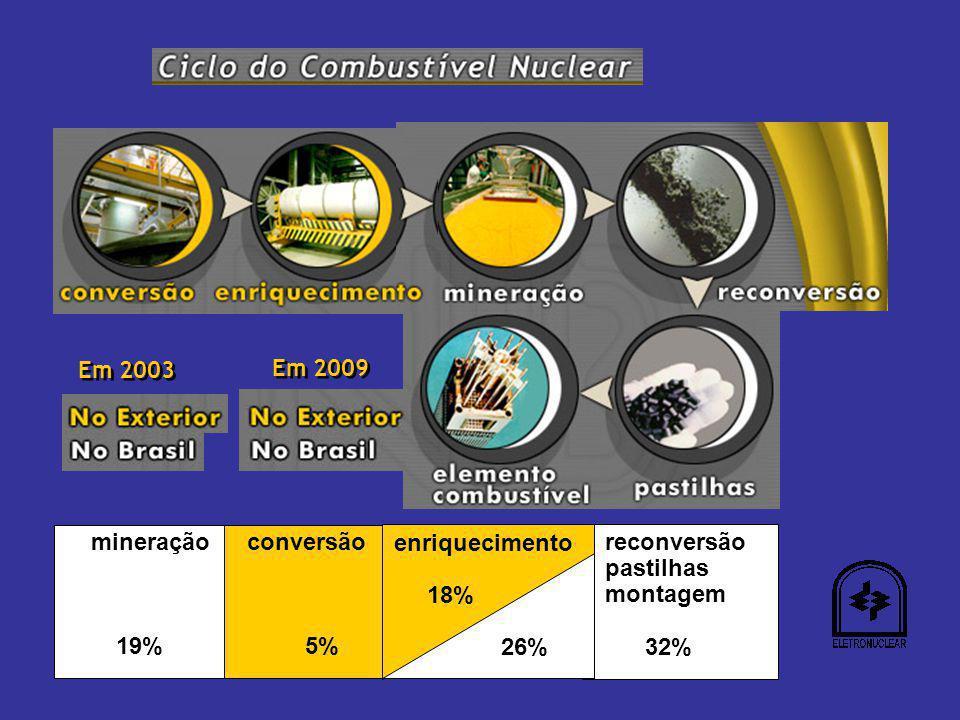 mineração 19% reconversão pastilhas montagem 32% conversão 5% enriquecimento 44% enriquecimento 18% 26% Em 2003 Em 2009