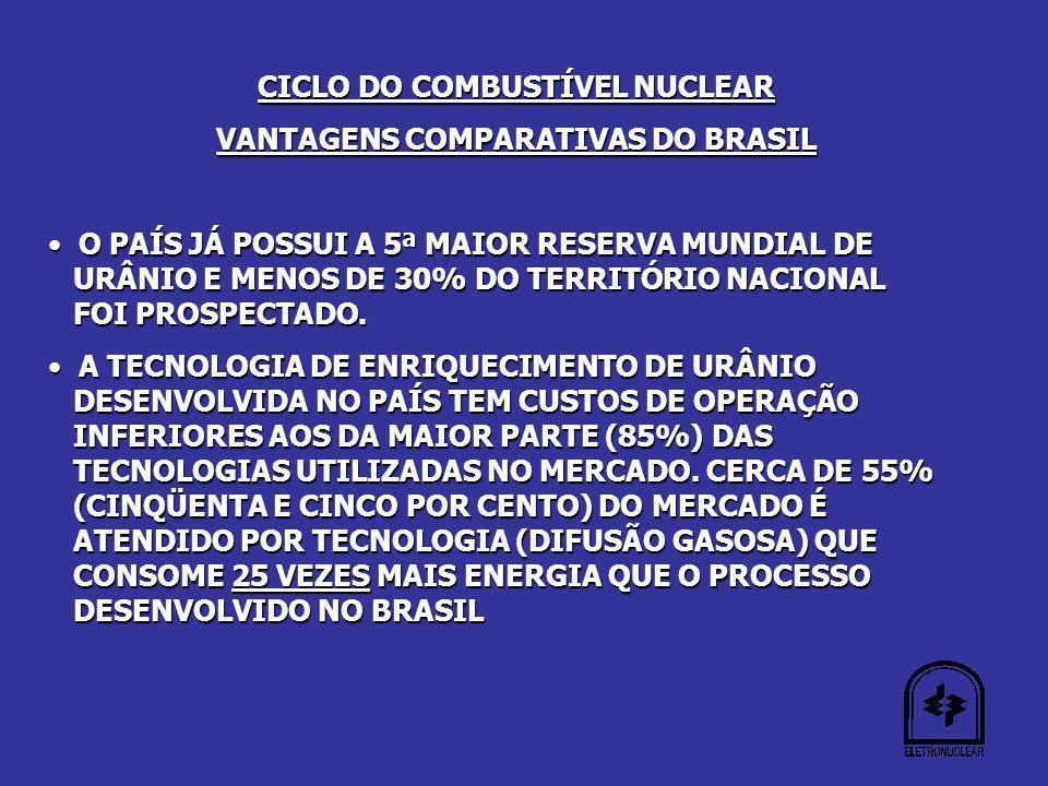 CICLO DO COMBUSTÍVEL NUCLEAR VANTAGENS COMPARATIVAS DO BRASIL O PAÍS JÁ POSSUI A 5ª MAIOR RESERVA MUNDIAL DE URÂNIO E MENOS DE 30% DO TERRITÓRIO NACIONAL FOI PROSPECTADO.