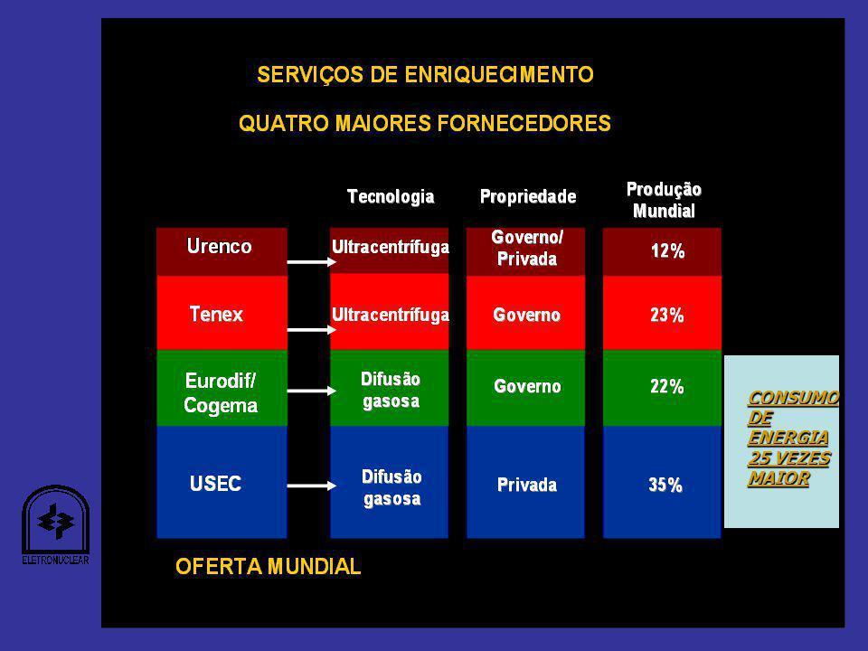 CONSUMO DE ENERGIA 25 VEZES MAIOR