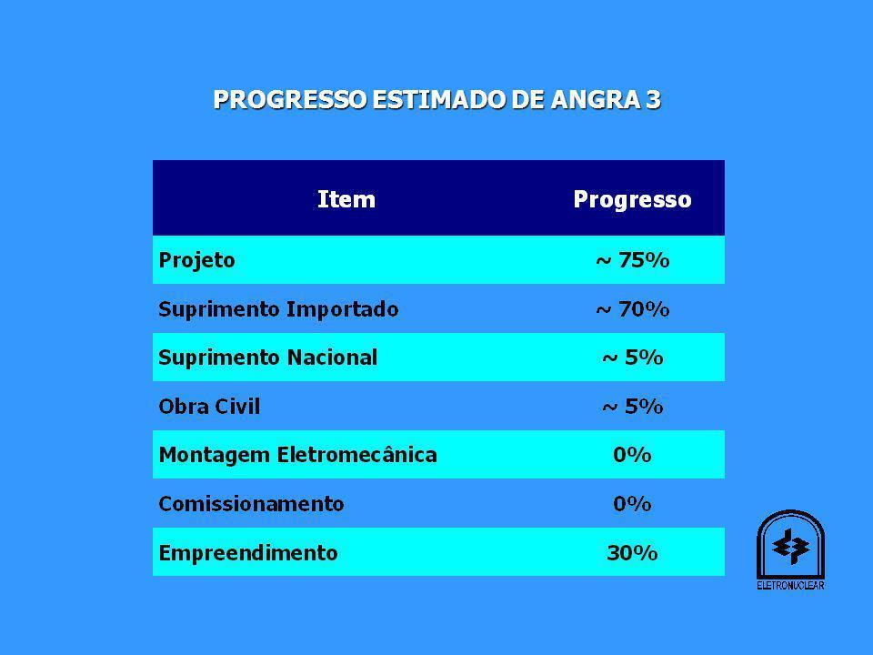 PROGRESSO ESTIMADO DE ANGRA 3
