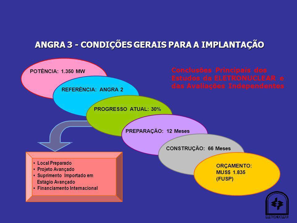 POTÊNCIA: 1.350 MW REFERÊNCIA: ANGRA 2 CONSTRUÇÃO: 66 Meses PROGRESSO ATUAL: 30% PREPARAÇÃO: 12 Meses ORÇAMENTO: MUS$ 1.835 (FUSP) Local Preparado Projeto Avançado Suprimento Importado em Estágio Avançado Financiamento Internacional ANGRA 3 - CONDIÇÕES GERAIS PARA A IMPLANTAÇÃO Conclusões Principais dos Estudos da ELETRONUCLEAR e das Avaliações Independentes