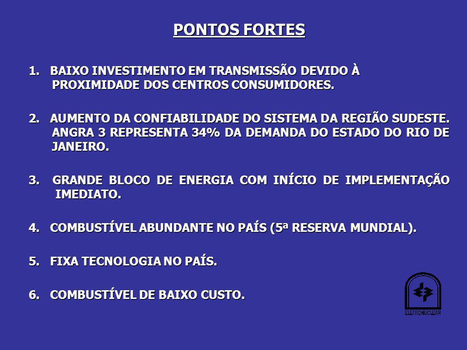 PONTOS FORTES 1.BAIXO INVESTIMENTO EM TRANSMISSÃO DEVIDO À PROXIMIDADE DOS CENTROS CONSUMIDORES.