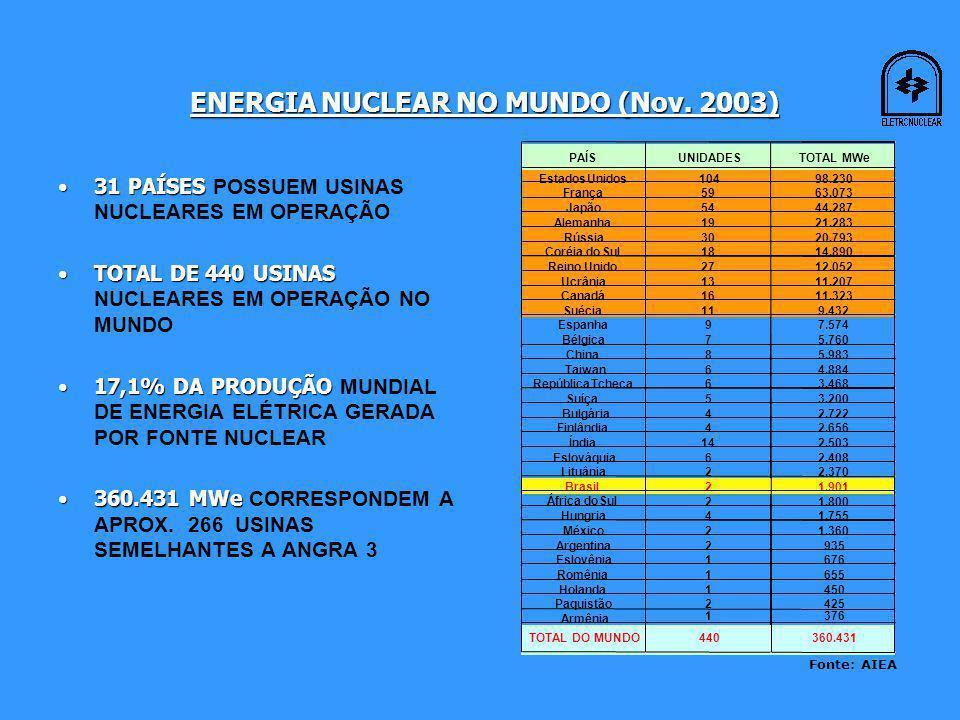 31 PAÍSES31 PAÍSES POSSUEM USINAS NUCLEARES EM OPERAÇÃO TOTAL DE 440 USINASTOTAL DE 440 USINAS NUCLEARES EM OPERAÇÃO NO MUNDO 17,1% DA PRODUÇÃO17,1% DA PRODUÇÃO MUNDIAL DE ENERGIA ELÉTRICA GERADA POR FONTE NUCLEAR 360.431 MWe360.431 MWe CORRESPONDEM A APROX.