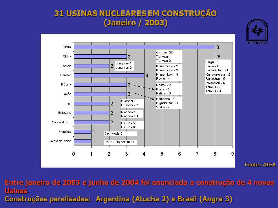 EXTENSÃO DE VIDA ÚTIL - USINAS EM OPERAÇÃO NOS EUA (de 40 para 60 anos) Fonte: USNRC - US Nuclear Regulatory Comission