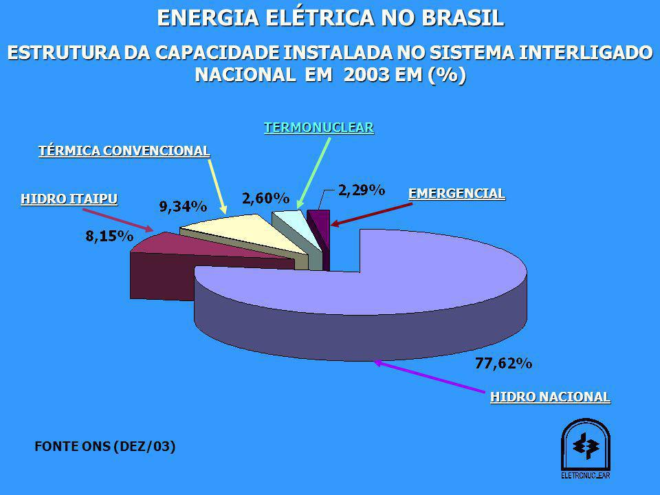 ENERGIA ELÉTRICA NO BRASIL ESTRUTURA DA CAPACIDADE INSTALADA NO SISTEMA INTERLIGADO NACIONAL EM 2003 EM (%) HIDRO NACIONAL HIDRO ITAIPU TÉRMICA CONVENCIONAL TERMONUCLEAR EMERGENCIAL FONTE ONS (DEZ/03)