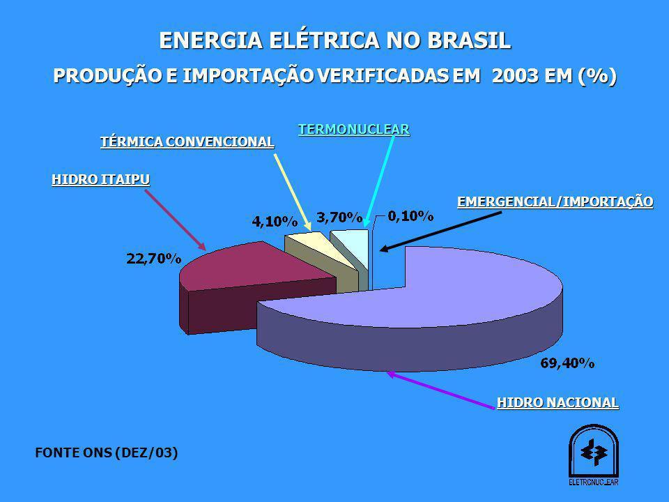 ENERGIA ELÉTRICA NO BRASIL PRODUÇÃO E IMPORTAÇÃO VERIFICADAS EM 2003 EM (%) HIDRO NACIONAL HIDRO ITAIPU TÉRMICA CONVENCIONAL TERMONUCLEAR EMERGENCIAL/IMPORTAÇÃO FONTE ONS (DEZ/03)