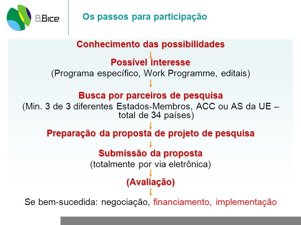 Os passos para participação Conhecimento das possibilidades Possível interesse (Programa específico, Work Programme, editais) Busca por parceiros de pesquisa (Min.