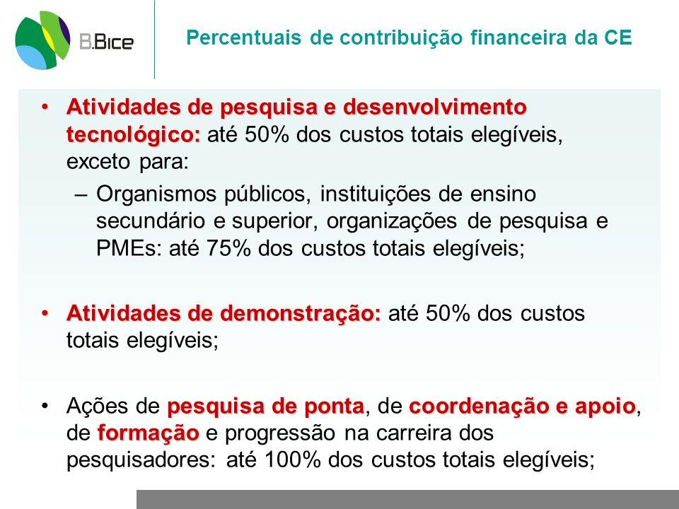 Percentuais de contribuição financeira da CE Atividades de pesquisa e desenvolvimento tecnológico:Atividades de pesquisa e desenvolvimento tecnológico