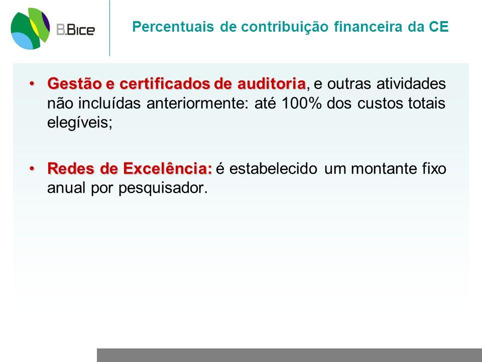 Percentuais de contribuição financeira da CE Gestão e certificados de auditoriaGestão e certificados de auditoria, e outras atividades não incluídas a