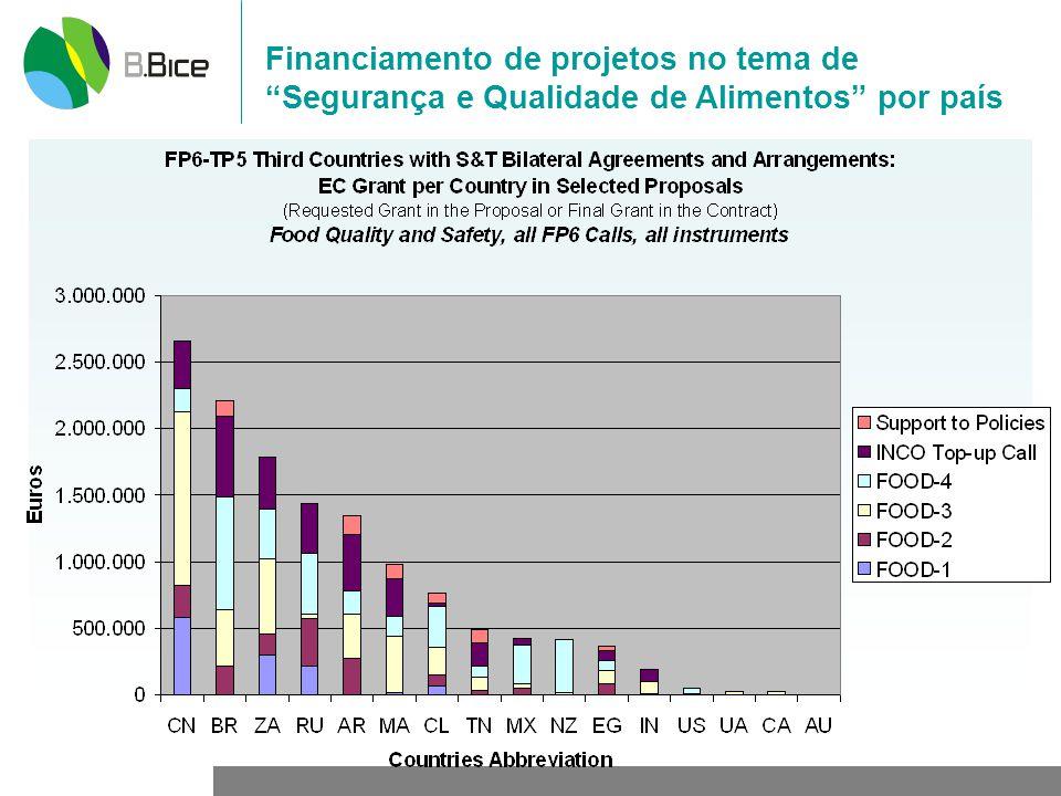 Financiamento de projetos no tema de Segurança e Qualidade de Alimentos por país