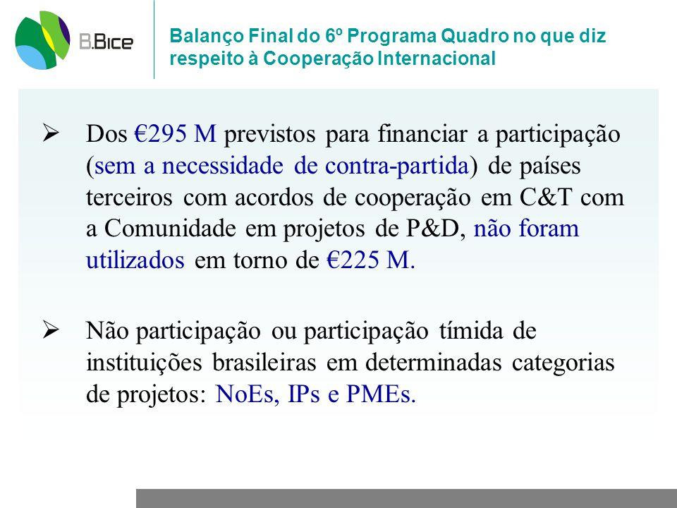 Balanço Final do 6º Programa Quadro no que diz respeito à Cooperação Internacional Dos 295 M previstos para financiar a participação (sem a necessidade de contra-partida) de países terceiros com acordos de cooperação em C&T com a Comunidade em projetos de P&D, não foram utilizados em torno de 225 M.