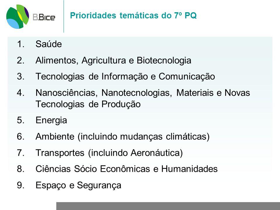 Prioridades temáticas do 7º PQ 1.Saúde 2.Alimentos, Agricultura e Biotecnologia 3.Tecnologias de Informação e Comunicação 4.Nanosciências, Nanotecnologias, Materiais e Novas Tecnologias de Produção 5.Energia 6.Ambiente (incluindo mudanças climáticas) 7.Transportes (incluindo Aeronáutica) 8.Ciências Sócio Econômicas e Humanidades 9.Espaço e Segurança