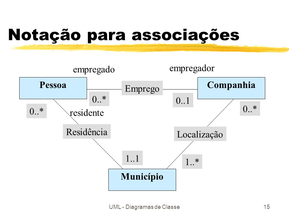 UML - Diagramas de Classe15 Notação para associações PessoaCompanhia Município Emprego Localização Residência empregado empregador 0..* 0..1 0..* 1..1 1..* residente
