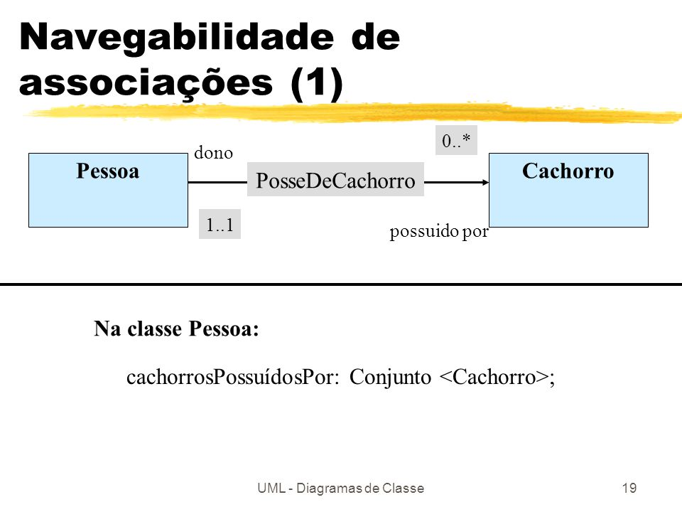 UML - Diagramas de Classe19 Navegabilidade de associações (1) PessoaCachorro dono possuido por 0..* 1..1 PosseDeCachorro cachorrosPossuídosPor: Conjunto ; Na classe Pessoa: