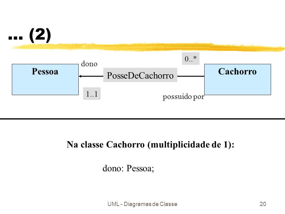 UML - Diagramas de Classe20 … (2) PessoaCachorro dono possuido por 0..* 1..1 PosseDeCachorro Na classe Cachorro (multiplicidade de 1): dono: Pessoa;